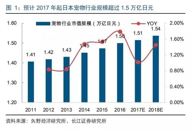 2017年日本寵物市場規模突破1.5萬億日元,高端貓糧市場潛力可期