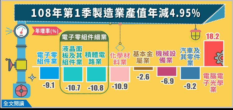 製造業第一季產值減少4.95% 結束連續9季正成長 ()