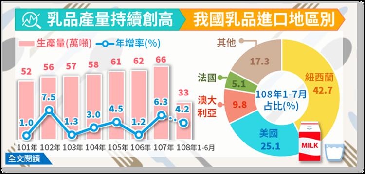 國人對乳品需求成長,產量持續創高