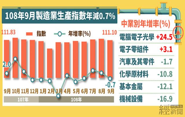 10.23_九月工業生產統計