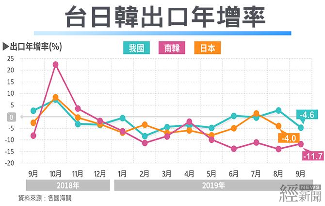 10.28_當前經濟情勢(台日韓)