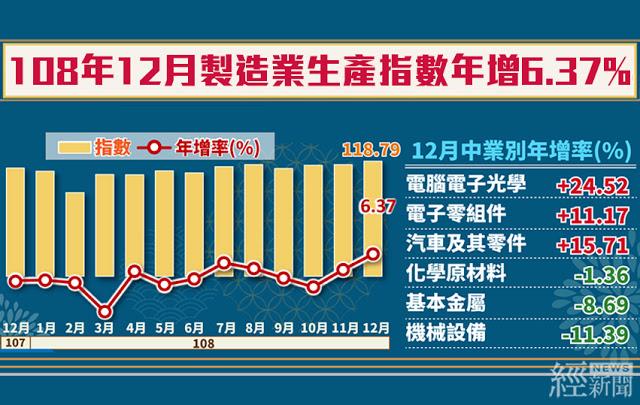 12月工業生產年增5.99% 製造業生產創歷史單月新高