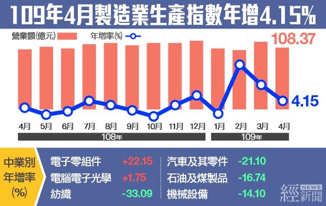 連三月正成長 4月工業生產指數年增3.51% ()