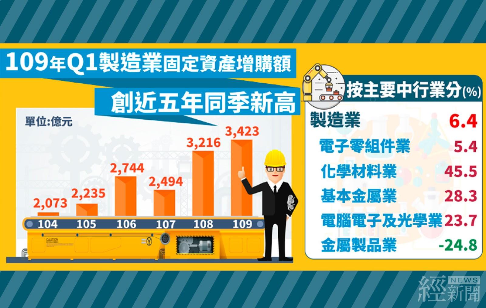 不受疫情影響 第1季製造業投資年增6.4%
