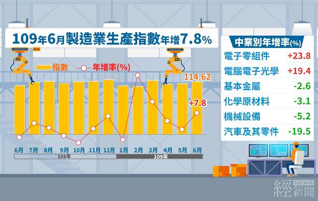 6月工業生產指數114.41年增7.34%