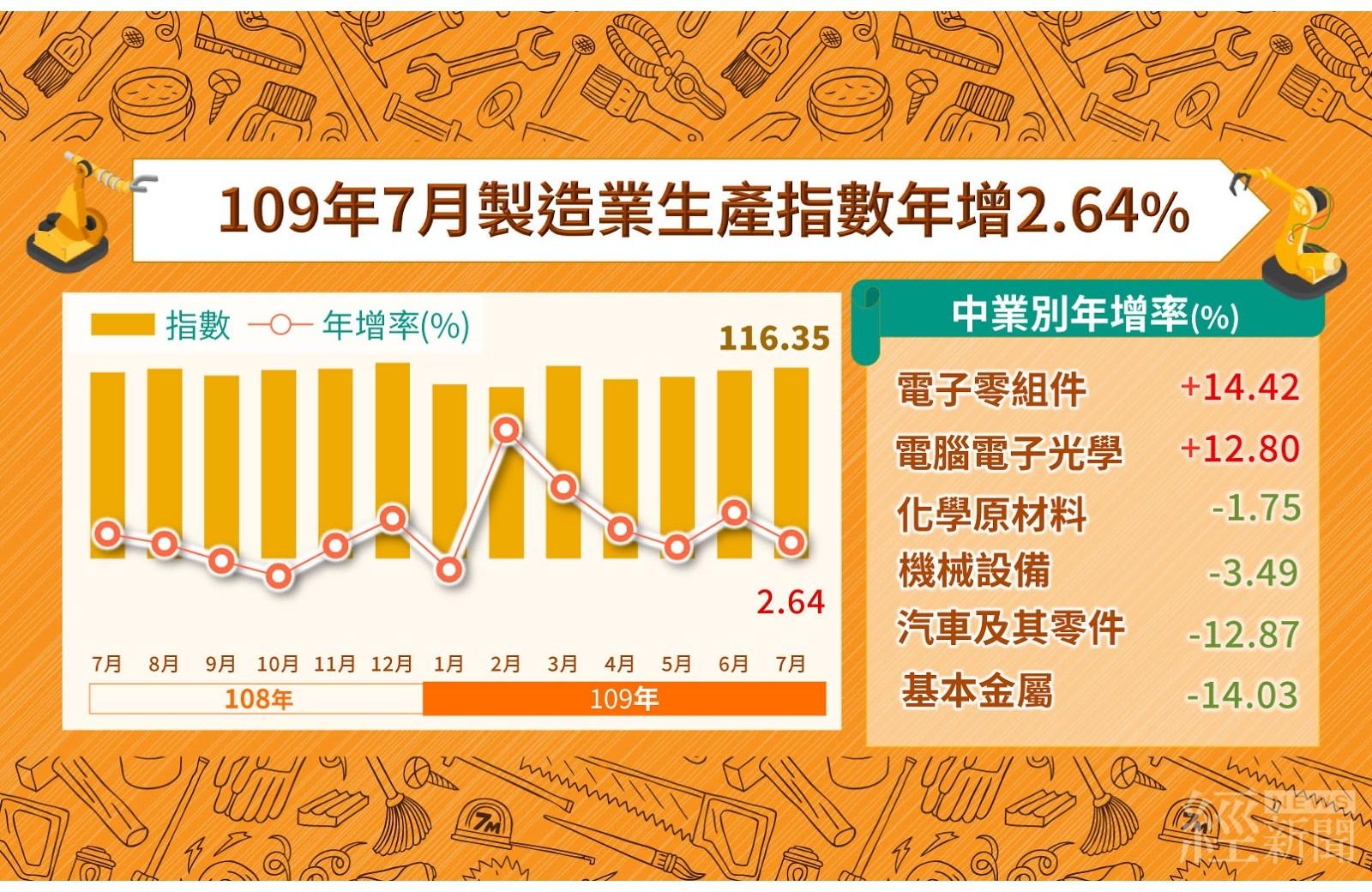 連6紅 7月製造業生產指數成長2.64%