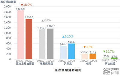 經濟部:第2季能源供給與消費漸回升